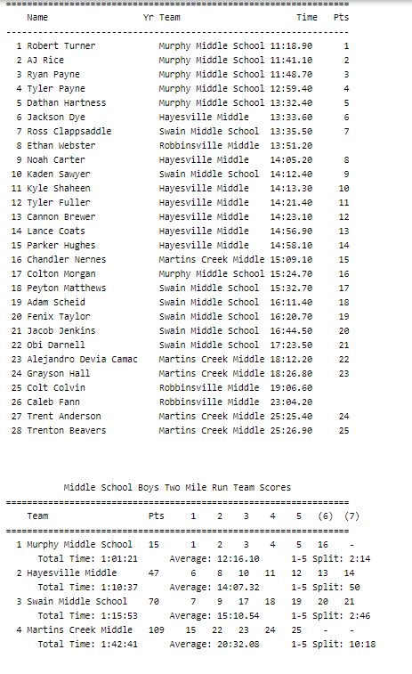 MS Boys Results